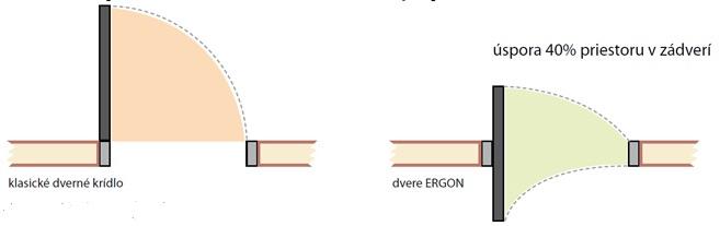 dverný systém Ergon